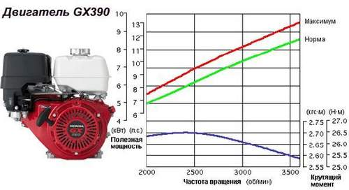 Honda Gx 390 Engine. Specifications, Operating Instructions
